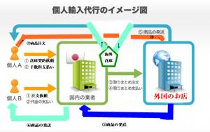 輸入代行イメージ図